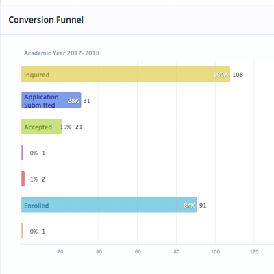 Real Time Report - Conversion Funnel