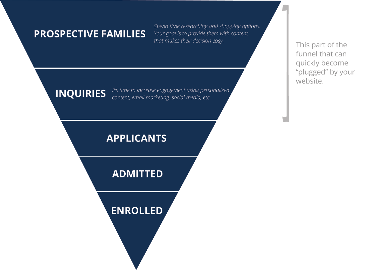 New Admissions Funnel