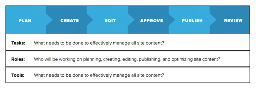 Content Strategy Governance