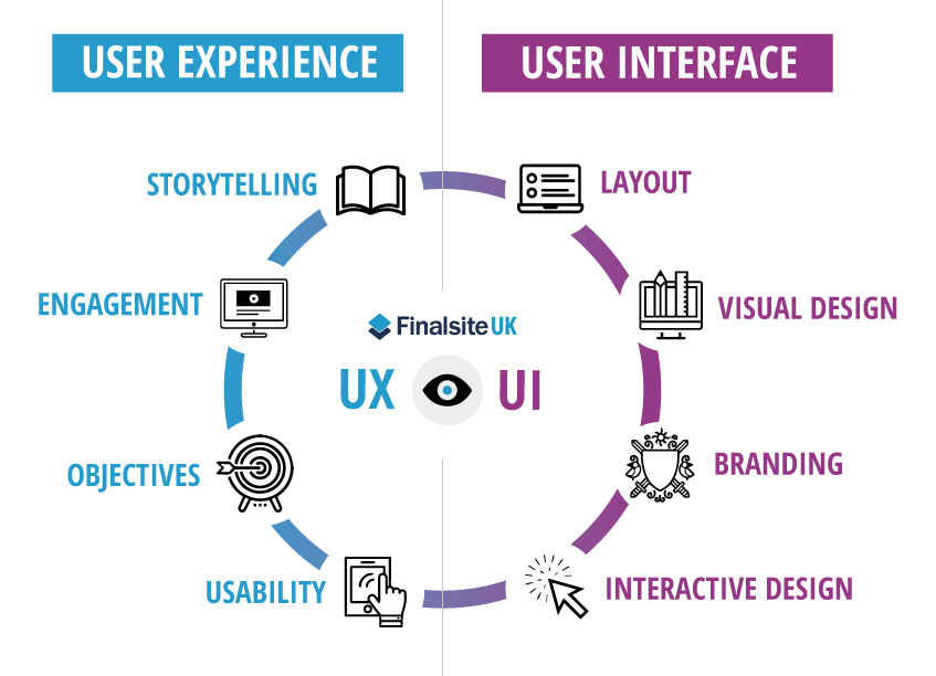 Interesting website -- UI versus UX