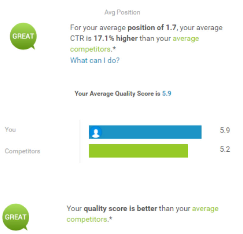 avarage position and quality score