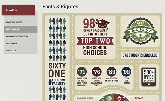 Good Shepherd Episcopal School Infographic