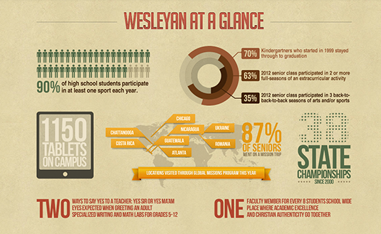 Wesleyan at a Glance Infographic